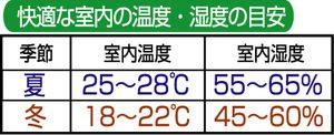 冬場の適正な湿度