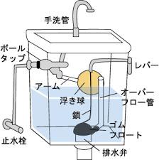 タンクの中1
