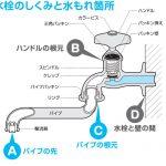 水道の水漏れの直し方について 自分でできる、水漏れの直し方を紹介します