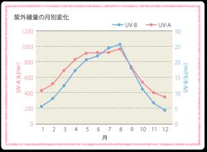 紫外線の量について